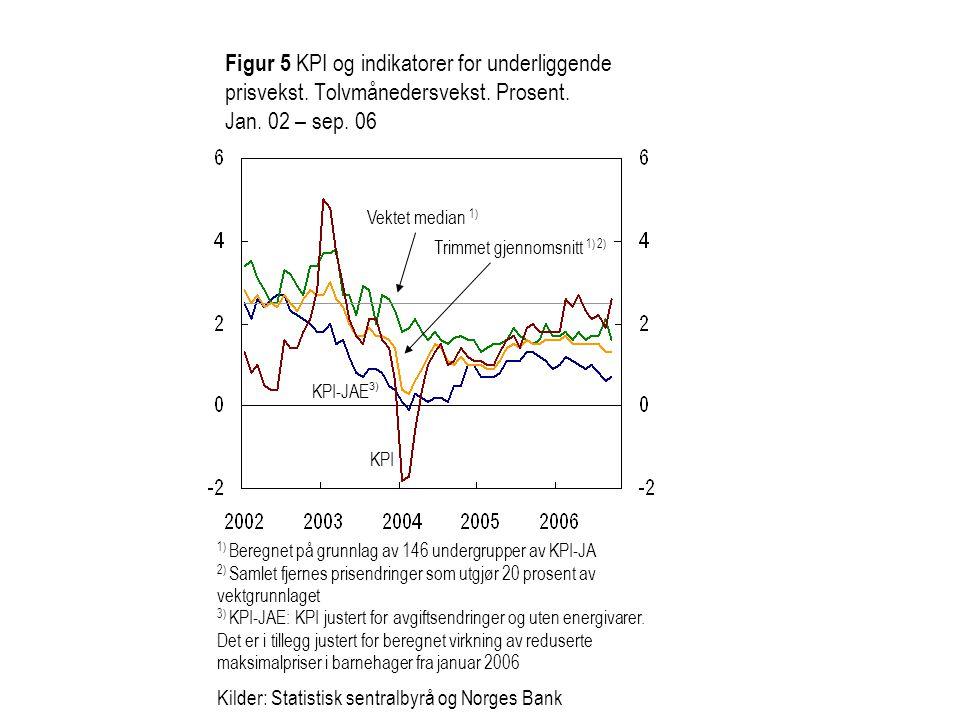 Figur 5 KPI og indikatorer for underliggende prisvekst.