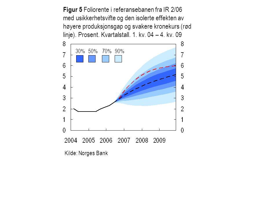 Figur 5 Foliorente i referansebanen fra IR 2/06 med usikkerhetsvifte og den isolerte effekten av høyere produksjonsgap og svakere kronekurs (rød linje).