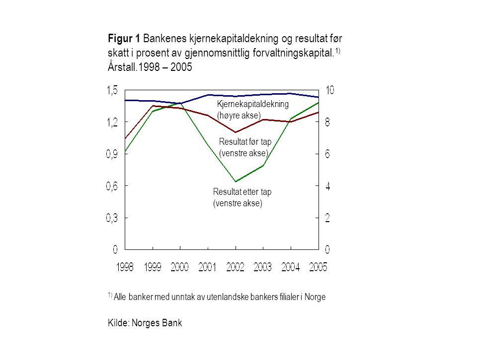 Figur 3.6 Bankene og kredittforetakenes 1) utlånsvekst til næringsmarkedet.