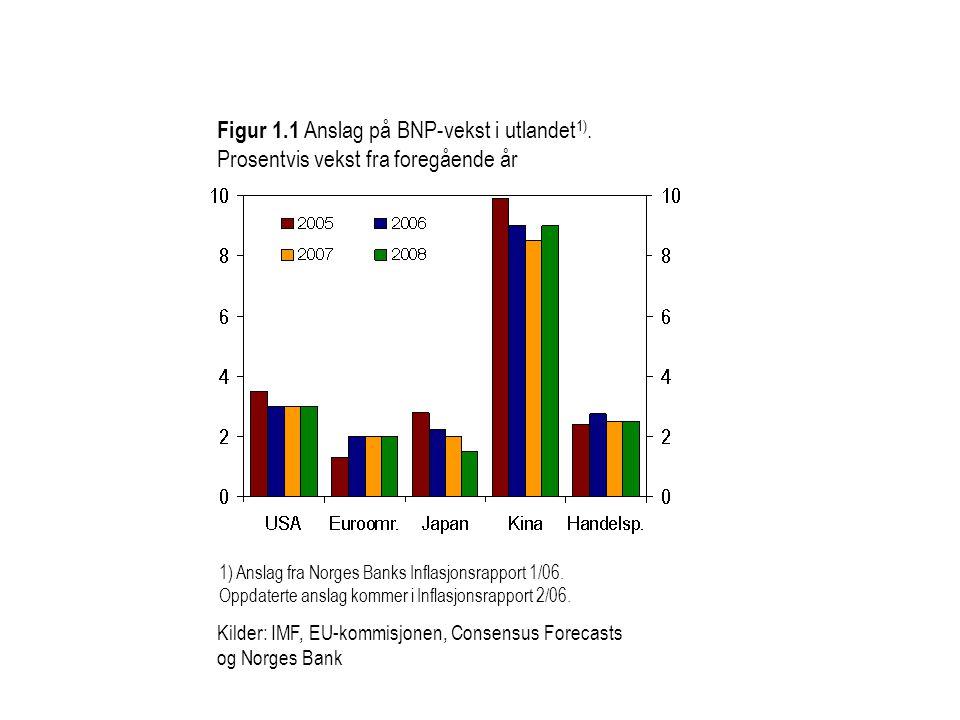 Kilde: Norges Bank Utenlandsk kreditt Samlet kreditt Innenlandsk kreditt Figur 2.20 Kredittvekst til foretakene i Fastlands- Norge.