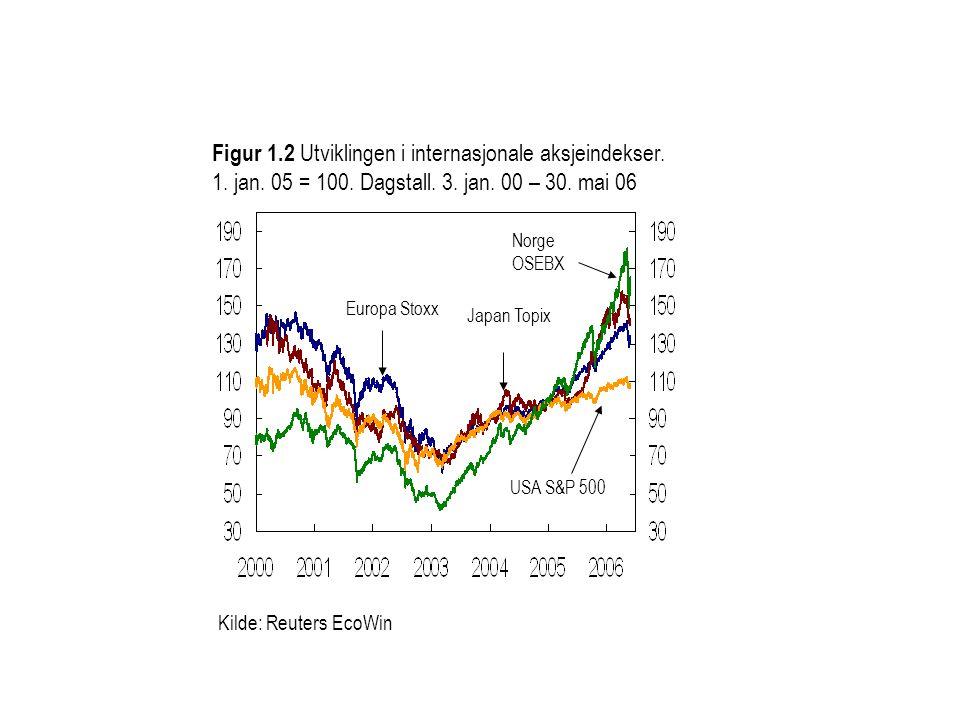 Kilde: Reuters EcoWin Figur 1.3 Utviklingen i internasjonale aksjeindekser.