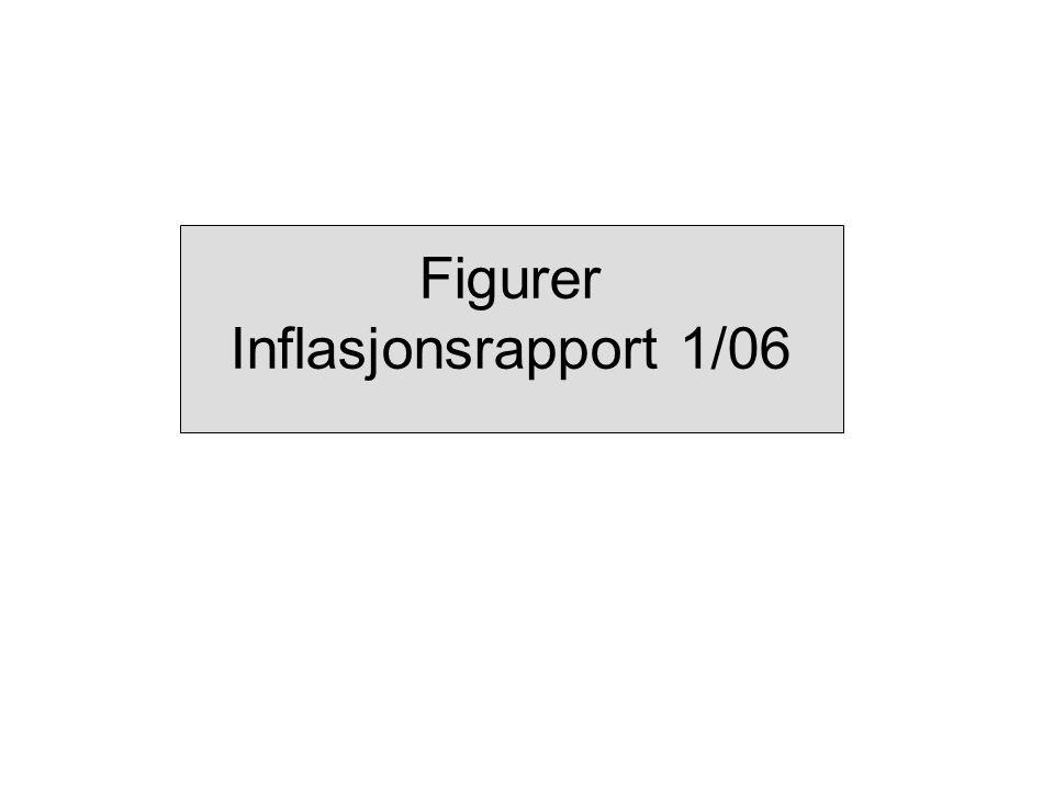 Figurer Inflasjonsrapport 1/06