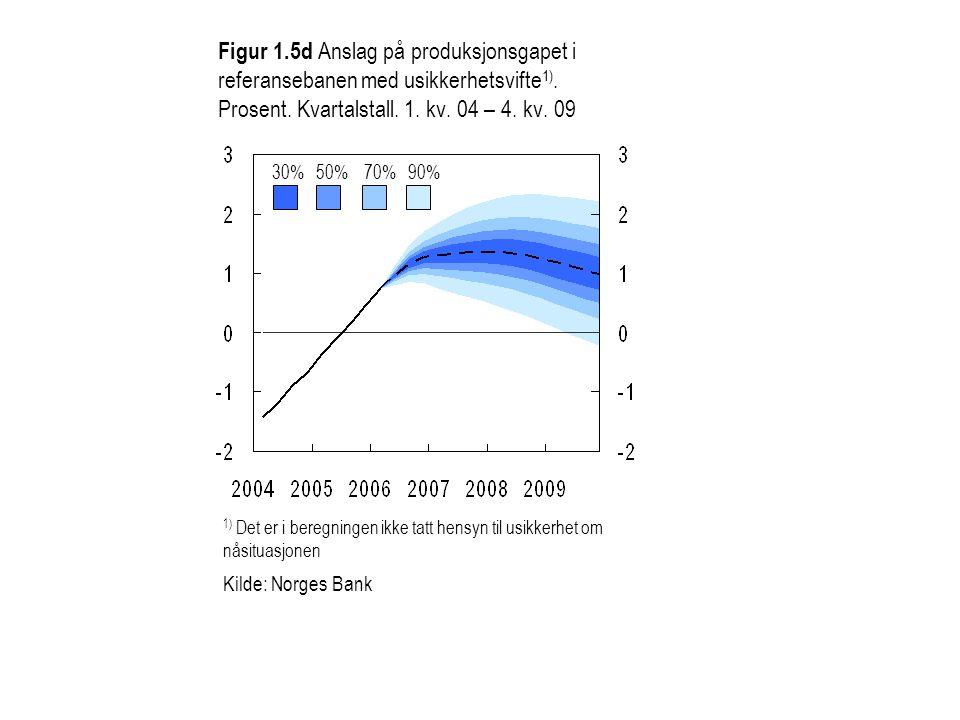 Figur 1.5d Anslag på produksjonsgapet i referansebanen med usikkerhetsvifte 1). Prosent. Kvartalstall. 1. kv. 04 – 4. kv. 09 30%50%70%90% 1) Det er i