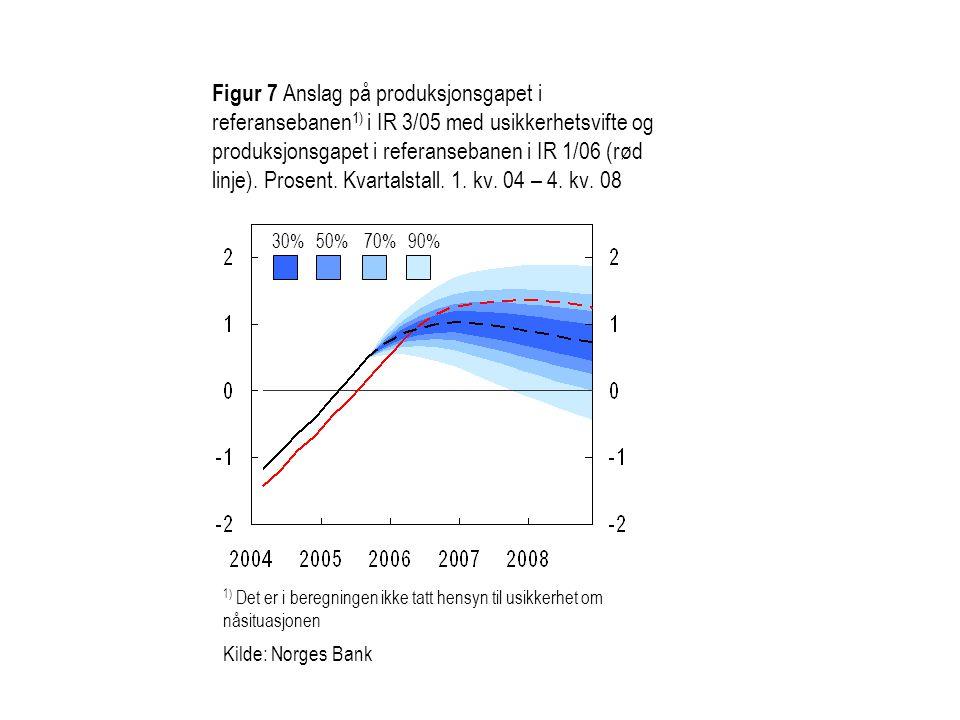 Figur 7 Anslag på produksjonsgapet i referansebanen 1) i IR 3/05 med usikkerhetsvifte og produksjonsgapet i referansebanen i IR 1/06 (rød linje). Pros