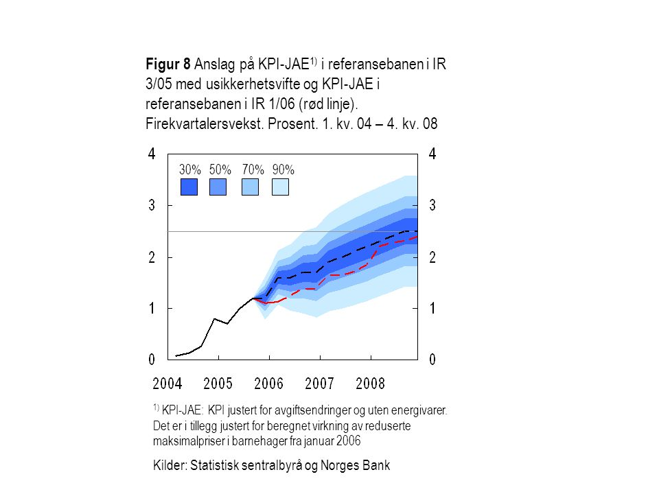 Figur 8 Anslag på KPI-JAE 1) i referansebanen i IR 3/05 med usikkerhetsvifte og KPI-JAE i referansebanen i IR 1/06 (rød linje). Firekvartalersvekst. P
