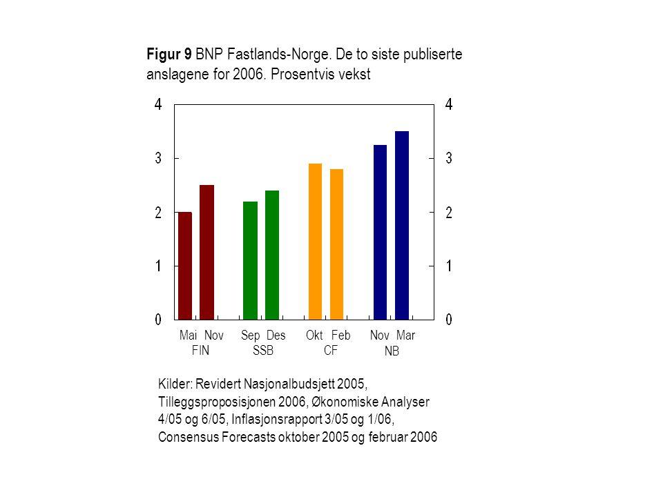 Figur 9 BNP Fastlands-Norge. De to siste publiserte anslagene for 2006. Prosentvis vekst MaiNovSepDesMarNov Kilder: Revidert Nasjonalbudsjett 2005, Ti