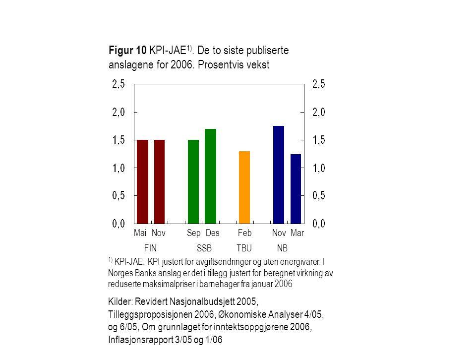 Figur 10 KPI-JAE 1). De to siste publiserte anslagene for 2006. Prosentvis vekst SepDesMarNovMaiNov SSB FIN NB Feb TBU 1) KPI-JAE: KPI justert for avg