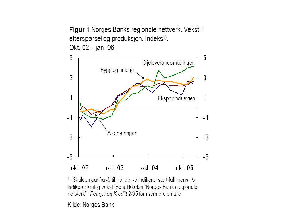 Figur 1 Norges Banks regionale nettverk. Vekst i etterspørsel og produksjon. Indeks 1). Okt. 02 – jan. 06 Oljeleverandørnæringen Eksportindustrien All