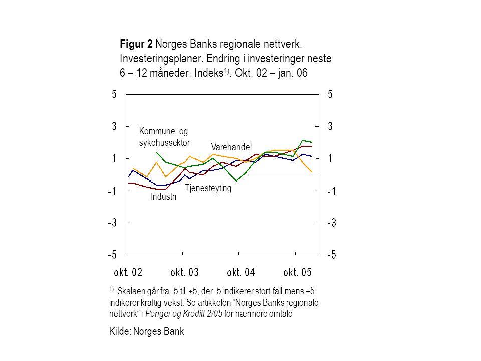 Figur 2 Norges Banks regionale nettverk. Investeringsplaner. Endring i investeringer neste 6 – 12 måneder. Indeks 1). Okt. 02 – jan. 06 Varehandel Kom