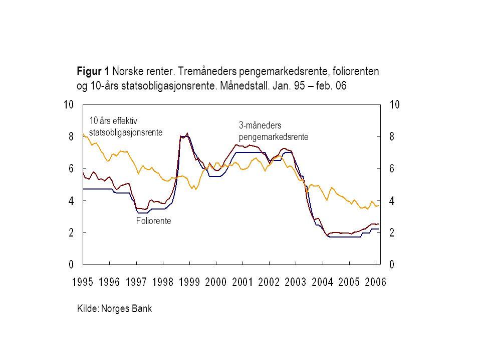 Kilde: Norges Bank Foliorente 3-måneders pengemarkedsrente Figur 1 Norske renter. Tremåneders pengemarkedsrente, foliorenten og 10-års statsobligasjon