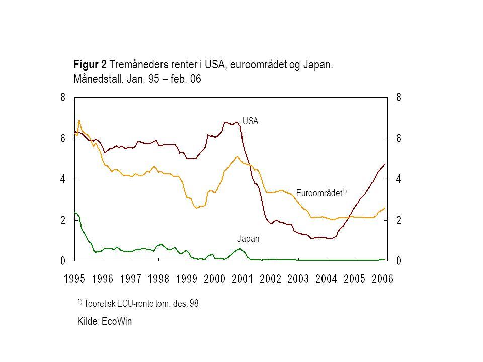Euroområdet 1) USA Japan Figur 2 Tremåneders renter i USA, euroområdet og Japan. Månedstall. Jan. 95 – feb. 06 1) Teoretisk ECU-rente tom. des. 98 Kil