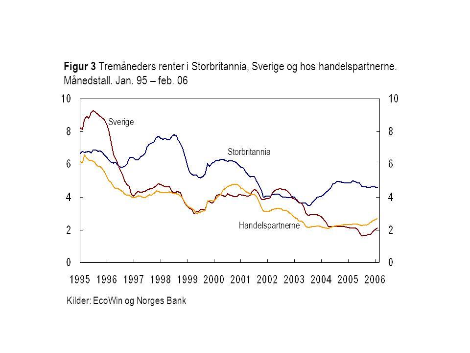 Kilder: EcoWin og Norges Bank Storbritannia Sverige Figur 3 Tremåneders renter i Storbritannia, Sverige og hos handelspartnerne. Månedstall. Jan. 95 –