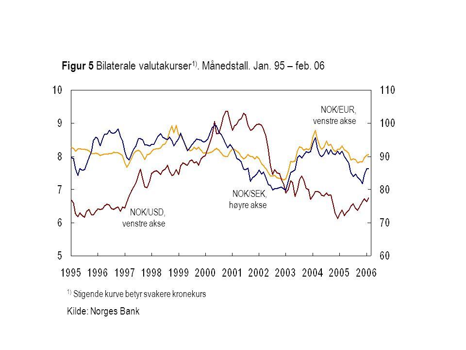 1) Stigende kurve betyr svakere kronekurs Kilde: Norges Bank NOK/EUR, venstre akse NOK/SEK, høyre akse Figur 5 Bilaterale valutakurser 1). Månedstall.
