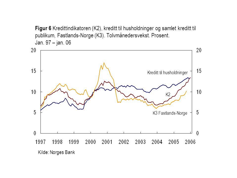 Kilde: Norges Bank Kreditt til husholdninger K2 Figur 6 Kredittindikatoren (K2), kreditt til husholdninger og samlet kreditt til publikum, Fastlands-N