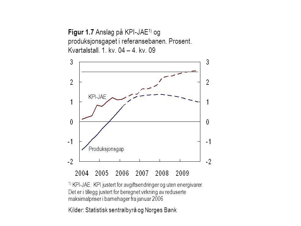 Figur 1.7 Anslag på KPI-JAE 1) og produksjonsgapet i referansebanen. Prosent. Kvartalstall. 1. kv. 04 – 4. kv. 09 KPI-JAE Produksjonsgap 1) KPI-JAE: K