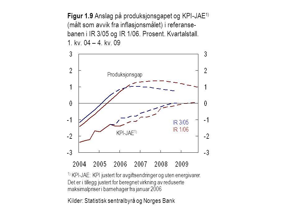 Figur 1.9 Anslag på produksjonsgapet og KPI-JAE 1) (målt som avvik fra inflasjonsmålet) i referanse- banen i IR 3/05 og IR 1/06. Prosent. Kvartalstall