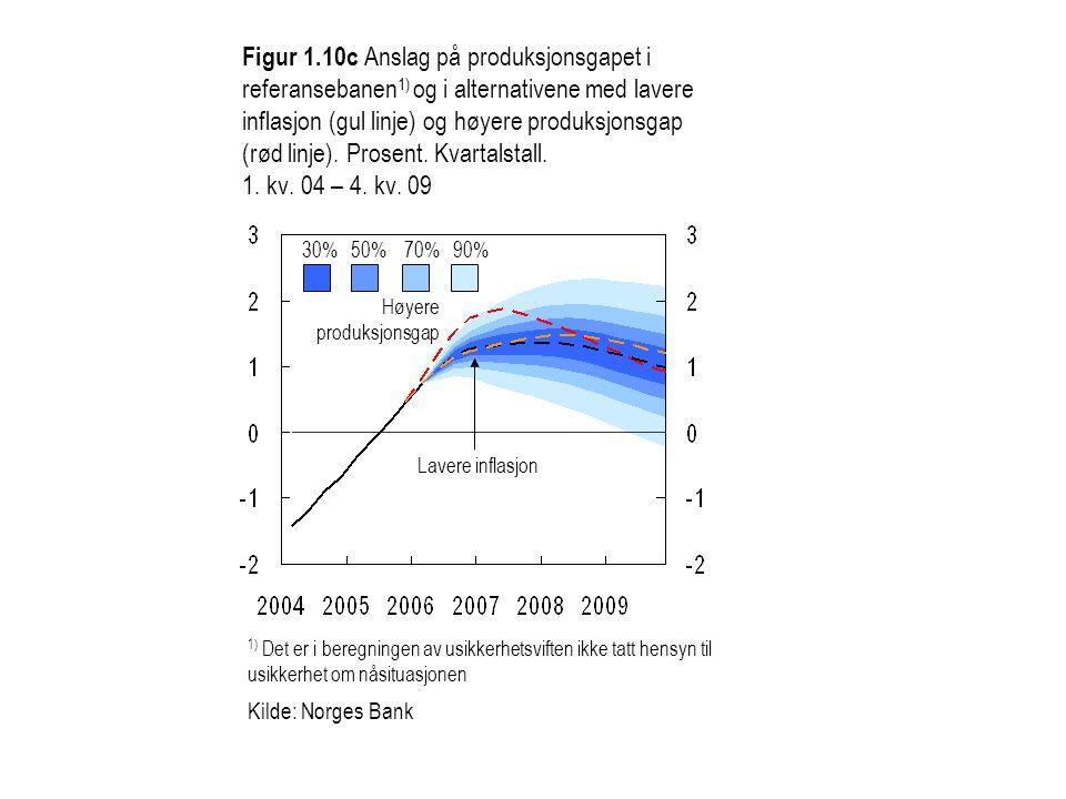 Figur 1.10c Anslag på produksjonsgapet i referansebanen 1) og i alternativene med lavere inflasjon (gul linje) og høyere produksjonsgap (rød linje). P