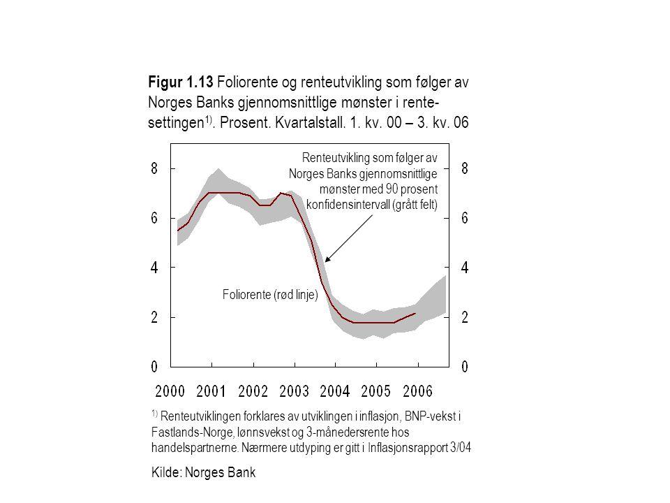 Figur 1.13 Foliorente og renteutvikling som følger av Norges Banks gjennomsnittlige mønster i rente- settingen 1). Prosent. Kvartalstall. 1. kv. 00 –