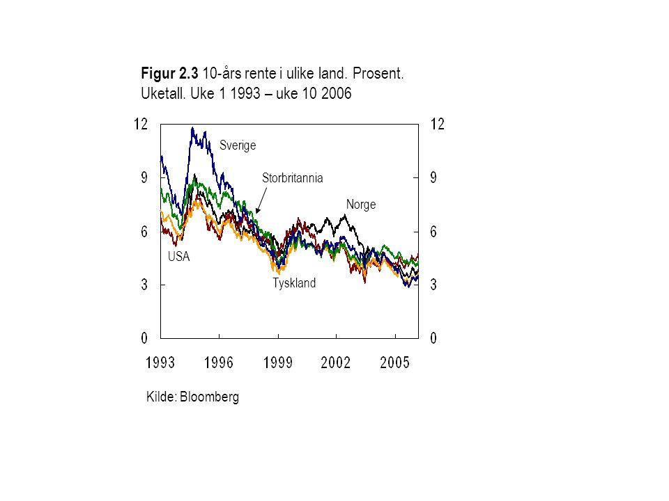 Figur 2.3 10-års rente i ulike land. Prosent. Uketall. Uke 1 1993 – uke 10 2006 USA Sverige Storbritannia Tyskland Norge Kilde: Bloomberg