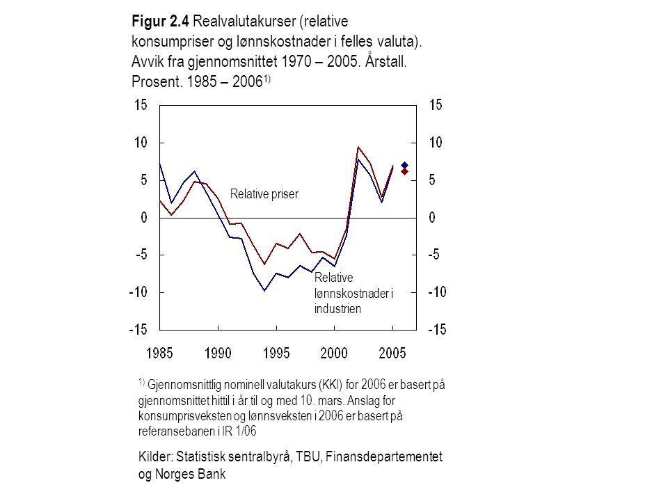 Figur 2.4 Realvalutakurser (relative konsumpriser og lønnskostnader i felles valuta). Avvik fra gjennomsnittet 1970 – 2005. Årstall. Prosent. 1985 – 2
