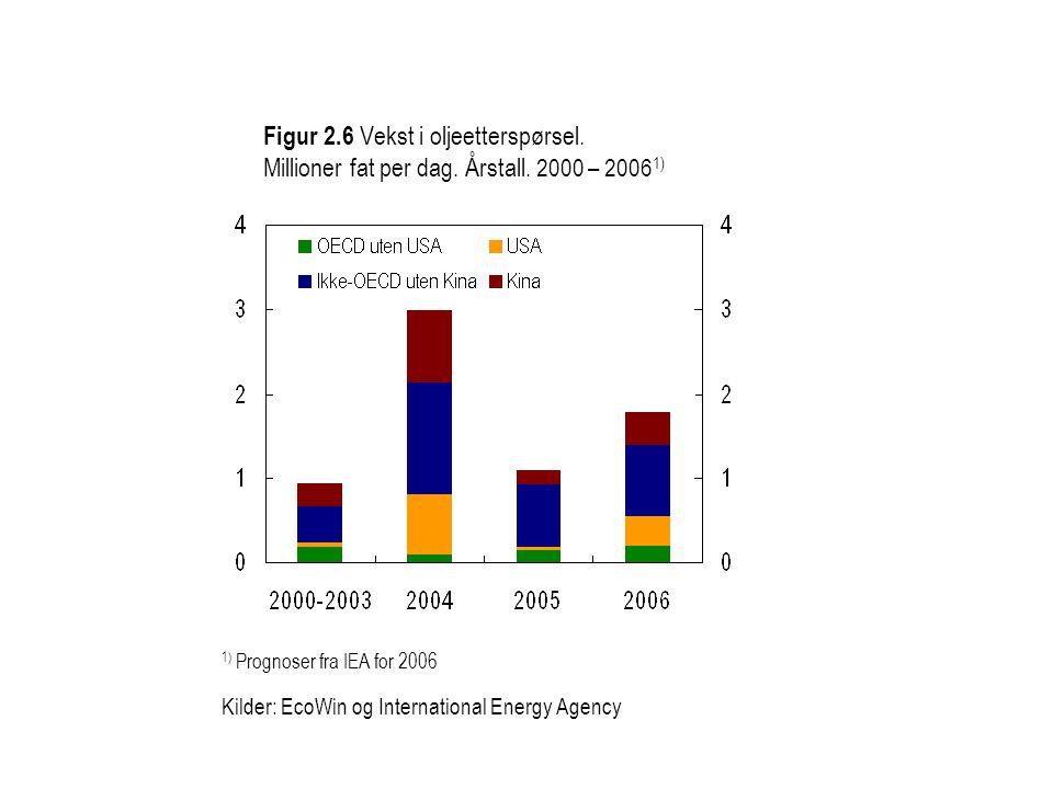 Figur 2.6 Vekst i oljeetterspørsel. Millioner fat per dag. Årstall. 2000 – 2006 1) 1) Prognoser fra IEA for 2006 Kilder: EcoWin og International Energ