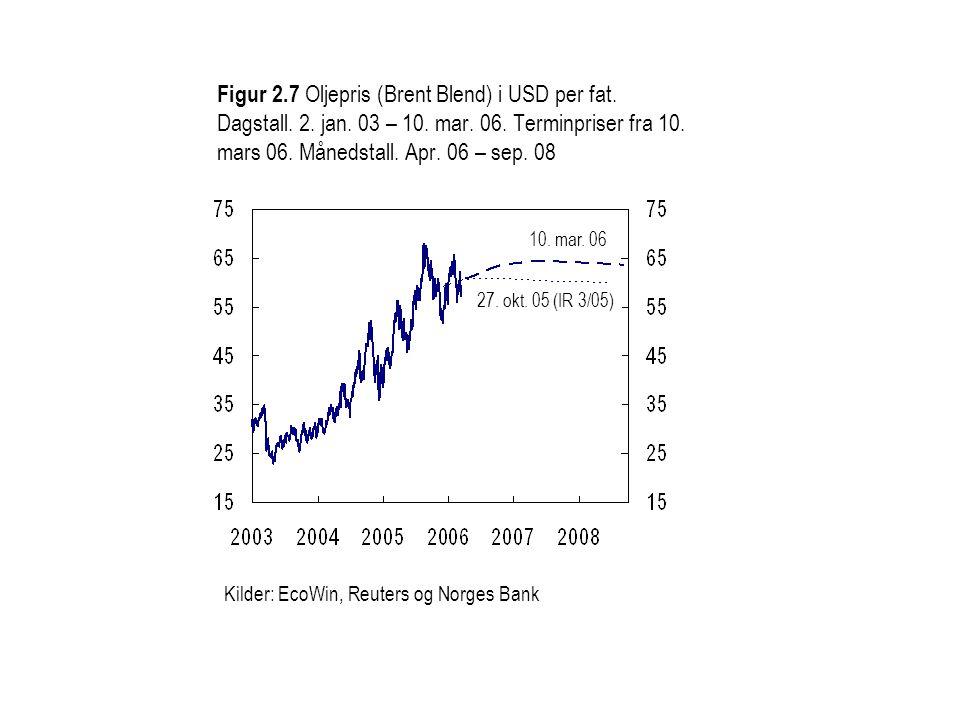 Figur 2.7 Oljepris (Brent Blend) i USD per fat. Dagstall. 2. jan. 03 – 10. mar. 06. Terminpriser fra 10. mars 06. Månedstall. Apr. 06 – sep. 08 10. ma