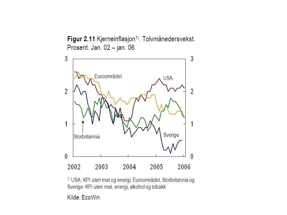 Figur 2.11 Kjerneinflasjon 1). Tolvmånedersvekst. Prosent. Jan. 02 – jan. 06 USA Sverige Euroområdet Storbritannia 1) USA: KPI uten mat og energi. Eur