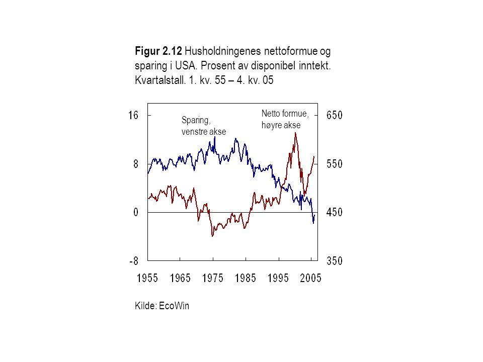 Figur 2.12 Husholdningenes nettoformue og sparing i USA. Prosent av disponibel inntekt. Kvartalstall. 1. kv. 55 – 4. kv. 05 Kilde: EcoWin Sparing, ven