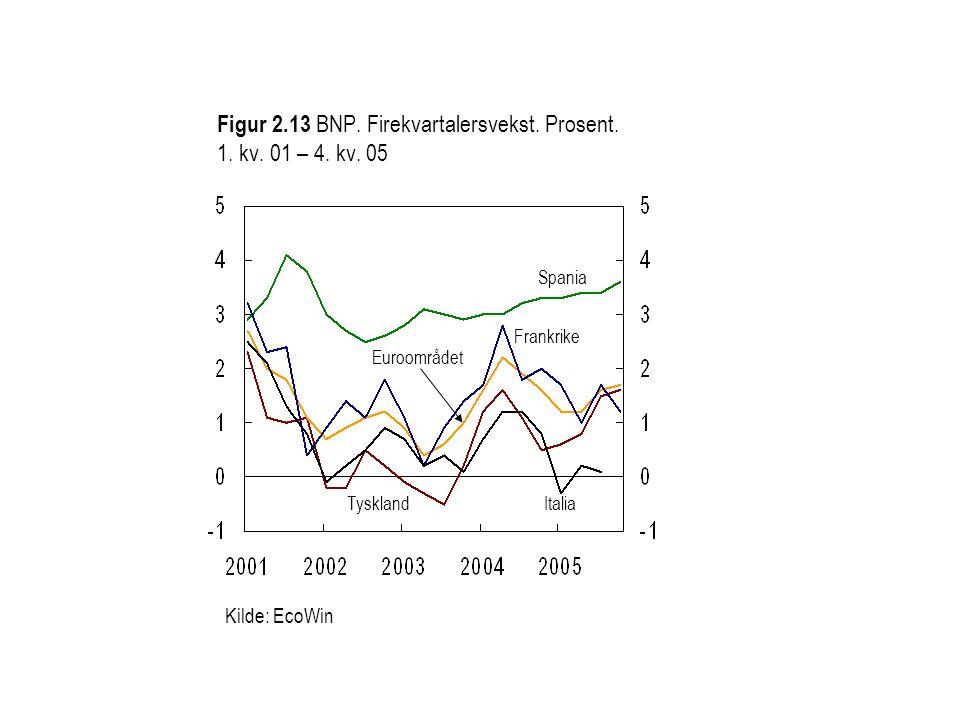 Figur 2.13 BNP. Firekvartalersvekst. Prosent. 1. kv. 01 – 4. kv. 05 Spania Italia Kilde: EcoWin Euroområdet Tyskland Frankrike