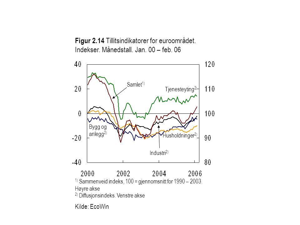 Figur 2.14 Tillitsindikatorer for euroområdet. Indekser. Månedstall. Jan. 00 – feb. 06 Samlet 1) Husholdninger 2) 1) Sammenveid indeks, 100 = gjennoms