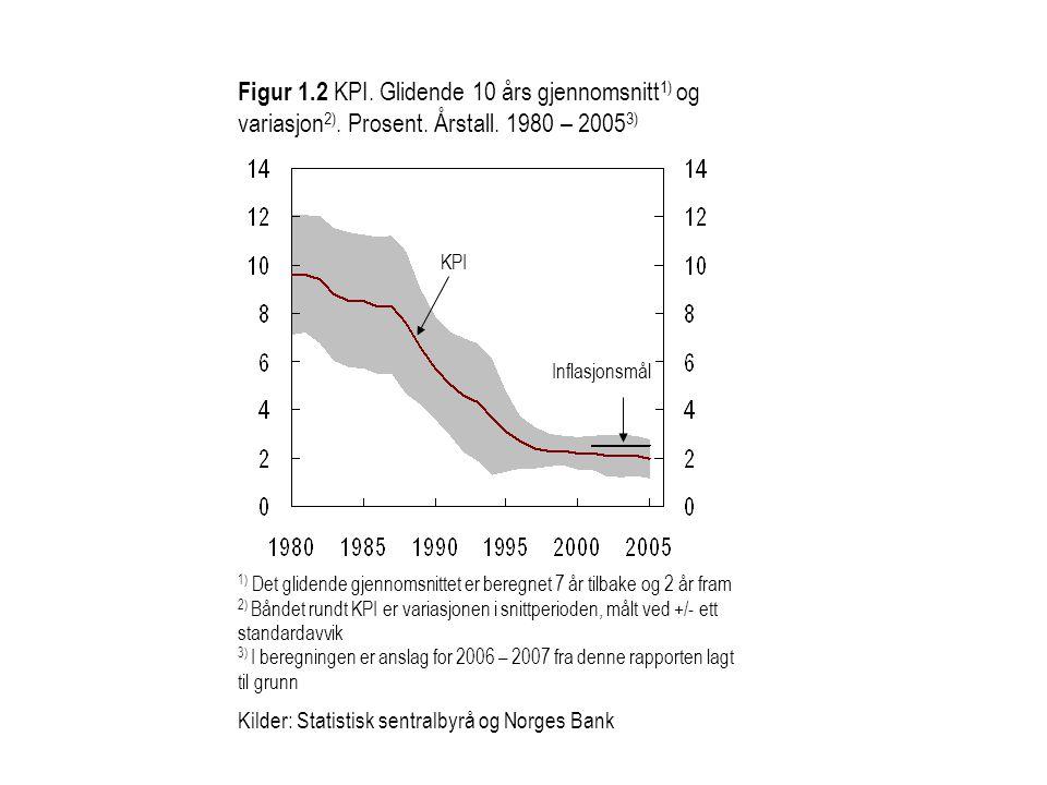 Figur 1.2 KPI. Glidende 10 års gjennomsnitt 1) og variasjon 2). Prosent. Årstall. 1980 – 2005 3) KPI Inflasjonsmål 1) Det glidende gjennomsnittet er b