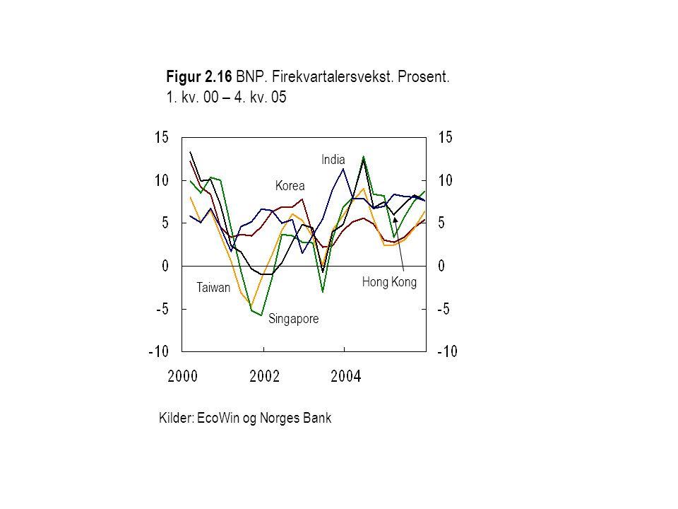 Kilder: EcoWin og Norges Bank Figur 2.16 BNP. Firekvartalersvekst. Prosent. 1. kv. 00 – 4. kv. 05 India Korea Hong Kong Taiwan Singapore