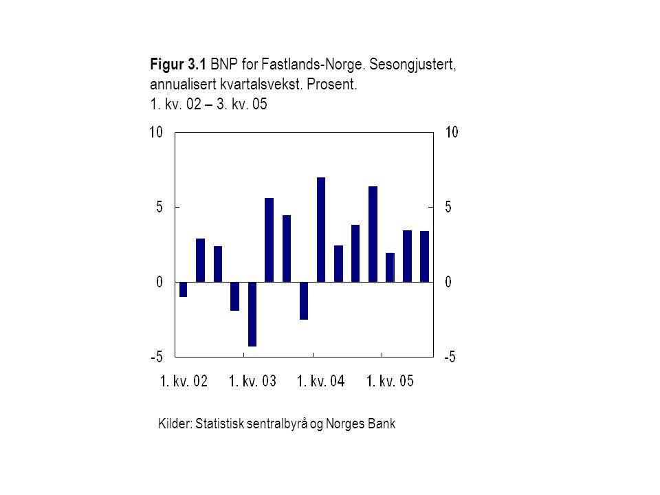 Figur 3.1 BNP for Fastlands-Norge. Sesongjustert, annualisert kvartalsvekst. Prosent. 1. kv. 02 – 3. kv. 05 Kilder: Statistisk sentralbyrå og Norges B