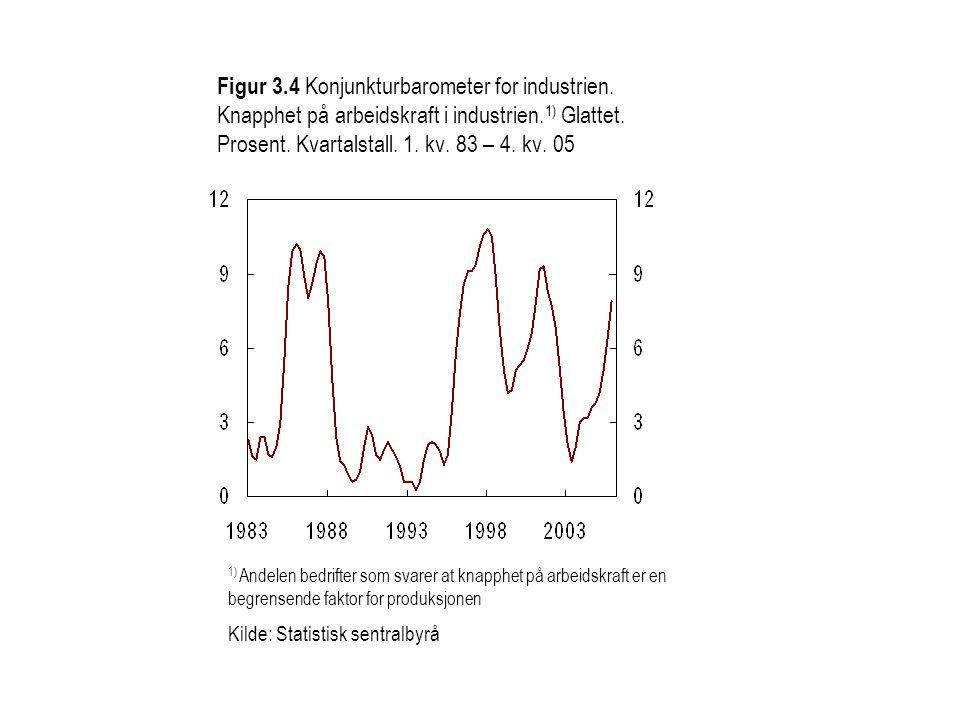 1) Andelen bedrifter som svarer at knapphet på arbeidskraft er en begrensende faktor for produksjonen Kilde: Statistisk sentralbyrå Figur 3.4 Konjunkt