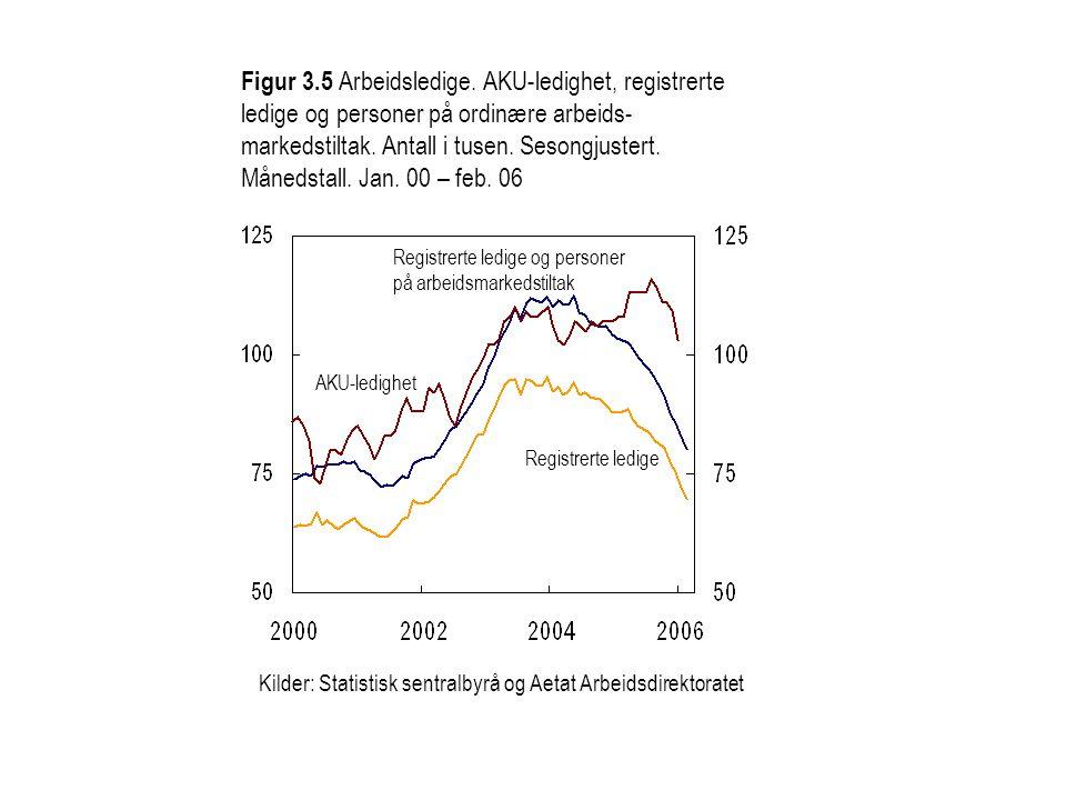 Figur 3.5 Arbeidsledige. AKU-ledighet, registrerte ledige og personer på ordinære arbeids- markedstiltak. Antall i tusen. Sesongjustert. Månedstall. J