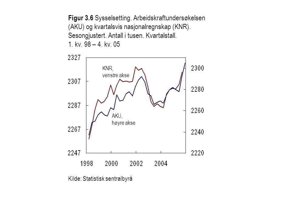Figur 3.6 Sysselsetting. Arbeidskraftundersøkelsen (AKU) og kvartalsvis nasjonalregnskap (KNR). Sesongjustert. Antall i tusen. Kvartalstall. 1. kv. 98
