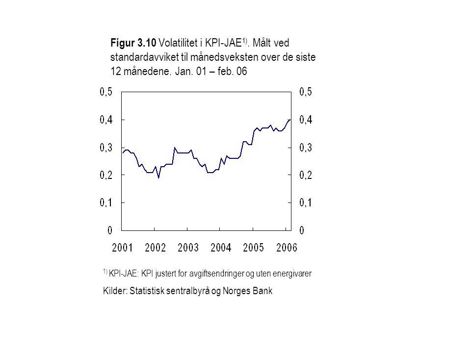 Figur 3.10 Volatilitet i KPI-JAE 1). Målt ved standardavviket til månedsveksten over de siste 12 månedene. Jan. 01 – feb. 06 1) KPI-JAE: KPI justert f
