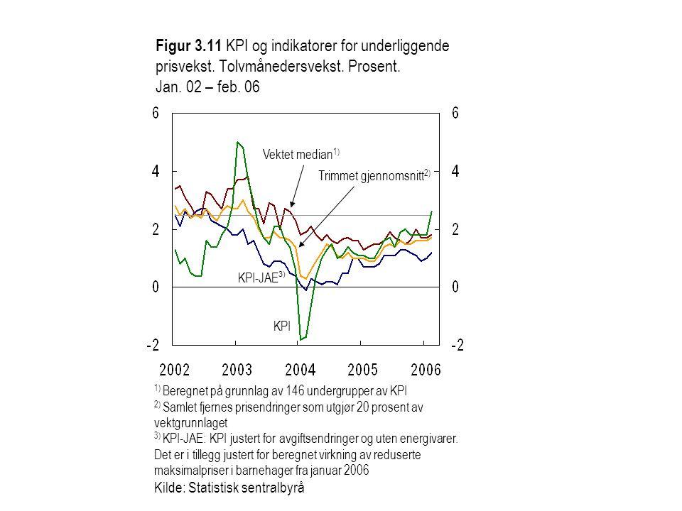 Figur 3.11 KPI og indikatorer for underliggende prisvekst. Tolvmånedersvekst. Prosent. Jan. 02 – feb. 06 Vektet median 1) KPI-JAE 3) Trimmet gjennomsn
