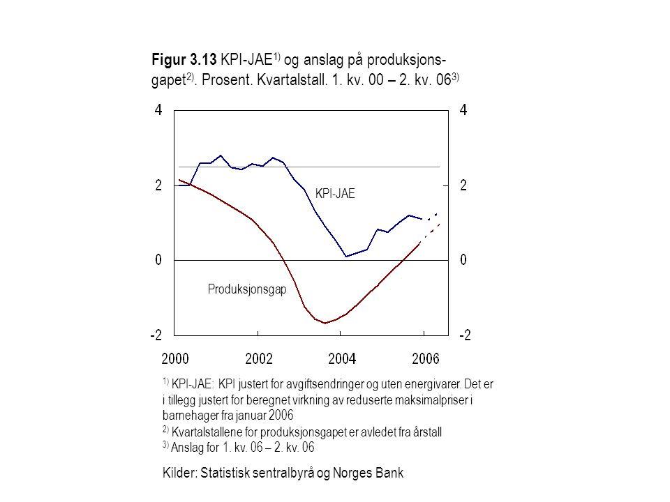 Figur 3.13 KPI-JAE 1) og anslag på produksjons- gapet 2). Prosent. Kvartalstall. 1. kv. 00 – 2. kv. 06 3) KPI-JAE Produksjonsgap 1) KPI-JAE: KPI juste