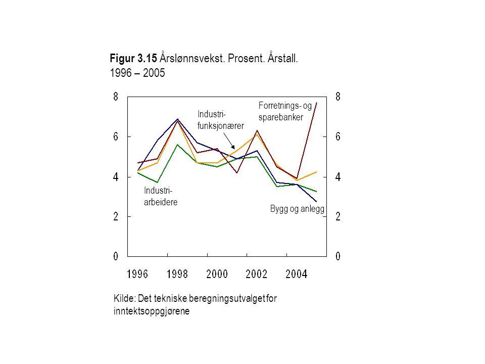Figur 3.15 Årslønnsvekst. Prosent. Årstall. 1996 – 2005 Kilde: Det tekniske beregningsutvalget for inntektsoppgjørene Forretnings- og sparebanker Indu