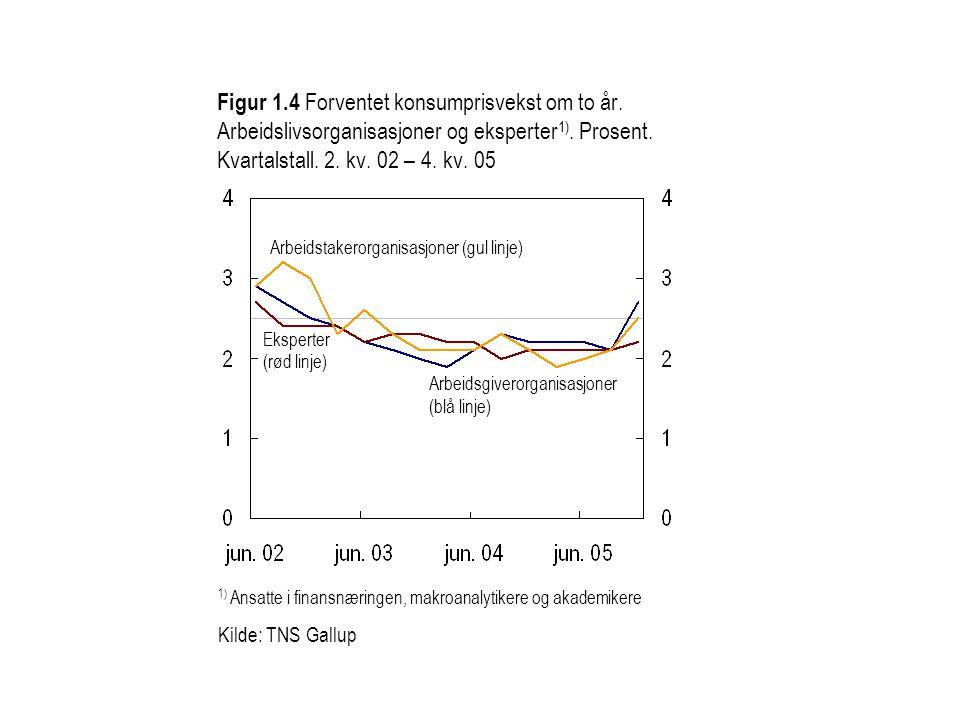 Figur 1.4 Forventet konsumprisvekst om to år. Arbeidslivsorganisasjoner og eksperter 1). Prosent. Kvartalstall. 2. kv. 02 – 4. kv. 05 1) Ansatte i fin