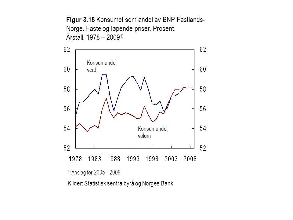 Konsumandel, verdi Konsumandel, volum 1) Anslag for 2005 – 2009 Kilder: Statistisk sentralbyrå og Norges Bank Figur 3.18 Konsumet som andel av BNP Fas