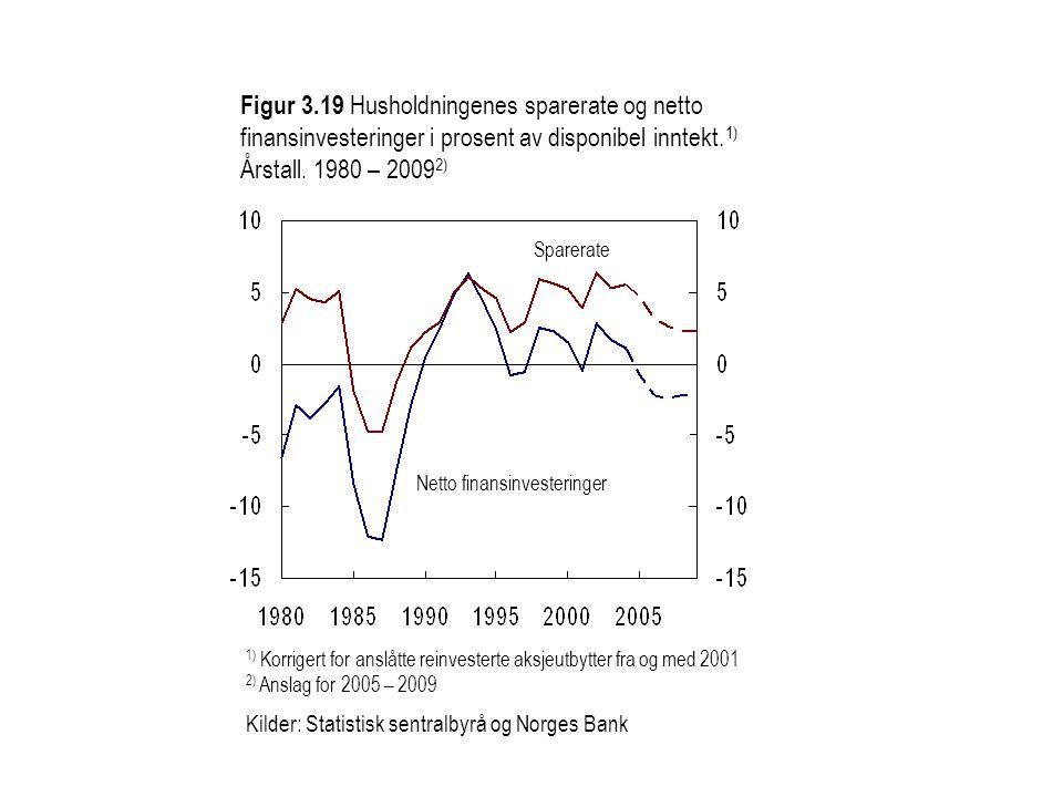 Sparerate Netto finansinvesteringer 1) Korrigert for anslåtte reinvesterte aksjeutbytter fra og med 2001 2) Anslag for 2005 – 2009 Kilder: Statistisk