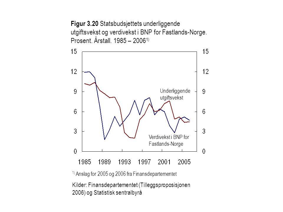 Figur 3.20 Statsbudsjettets underliggende utgiftsvekst og verdivekst i BNP for Fastlands-Norge. Prosent. Årstall. 1985 – 2006 1) 1) Anslag for 2005 og