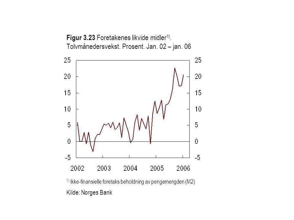 Figur 3.23 Foretakenes likvide midler 1). Tolvmånedersvekst. Prosent. Jan. 02 – jan. 06 1) Ikke-finansielle foretaks beholdning av pengemengden (M2) K