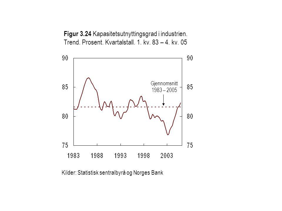 Gjennomsnitt 1983 – 2005 Kilder: Statistisk sentralbyrå og Norges Bank Figur 3.24 Kapasitetsutnyttingsgrad i industrien. Trend. Prosent. Kvartalstall.