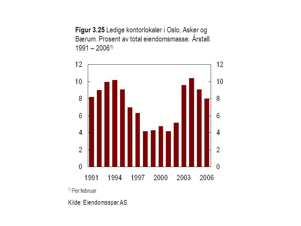 Figur 3.25 Ledige kontorlokaler i Oslo, Asker og Bærum. Prosent av total eiendomsmasse. Årstall. 1991 – 2006 1) 1) Per februar Kilde: Eiendomsspar AS