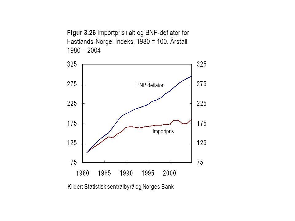 Kilder: Statistisk sentralbyrå og Norges Bank Figur 3.26 Importpris i alt og BNP-deflator for Fastlands-Norge. Indeks, 1980 = 100. Årstall. 1980 – 200