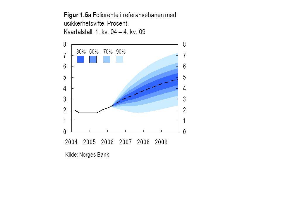 Figur 1.5a Foliorente i referansebanen med usikkerhetsvifte. Prosent. Kvartalstall. 1. kv. 04 – 4. kv. 09 30%50%70%90% Kilde: Norges Bank