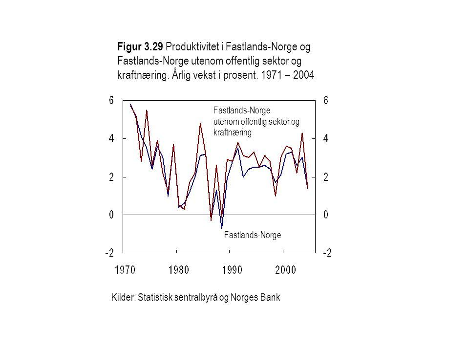 Figur 3.29 Produktivitet i Fastlands-Norge og Fastlands-Norge utenom offentlig sektor og kraftnæring. Årlig vekst i prosent. 1971 – 2004 Fastlands-Nor